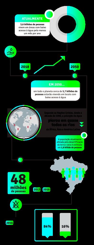 Infográfico água no Brasil