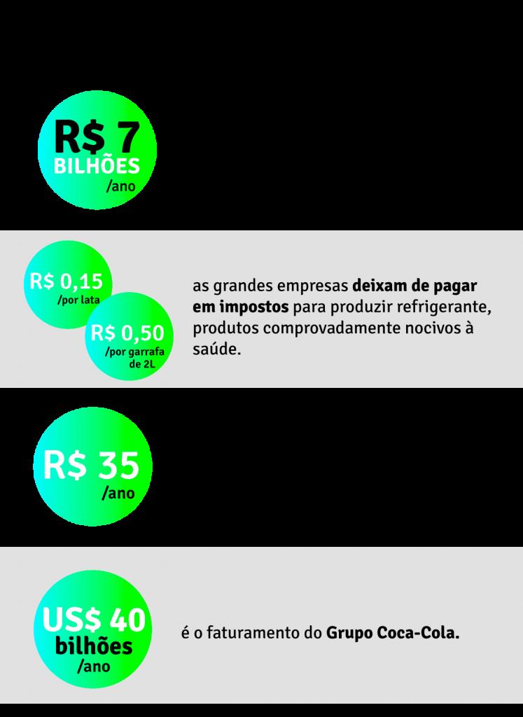 Impostos das empresas de refrigerante