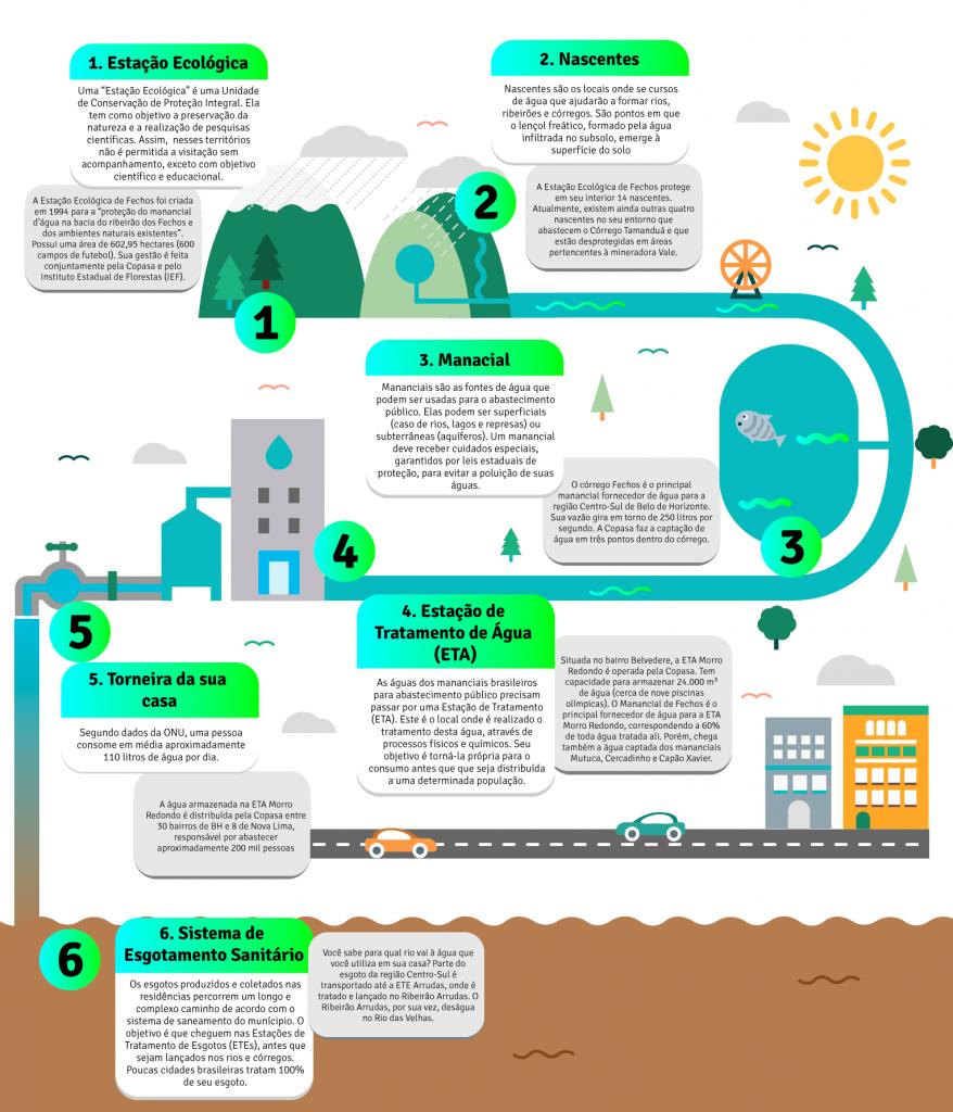 O Caminho da água Unidade de Conservação