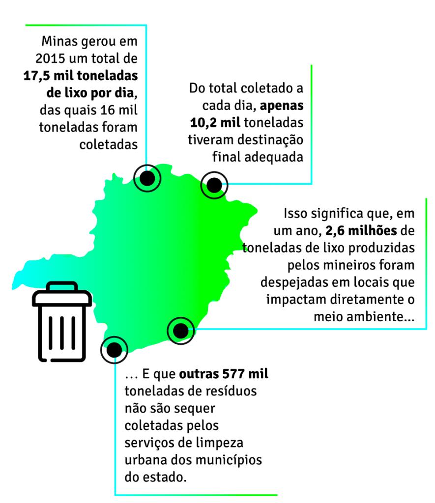 Lixo em Minas Gerais