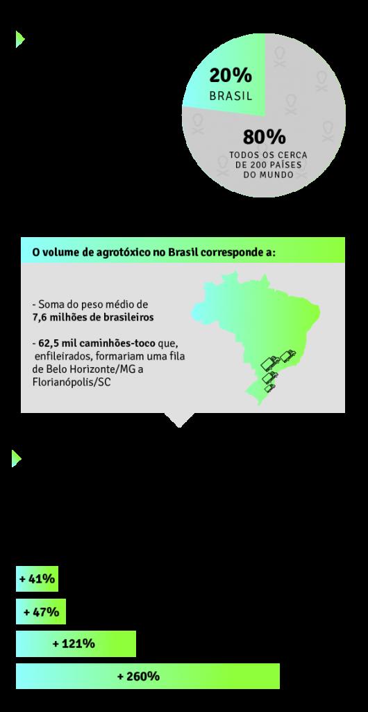 Dados agrotóxicos no Brasil